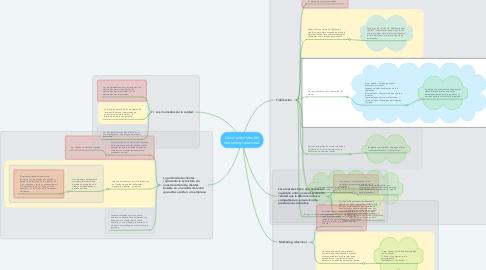 Mind Map: Cinco pirámides del marketing relacional.