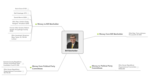 Mind Map: Bill Batchelder
