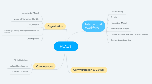 Mind Map: HUAWEI