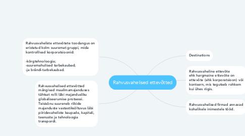 Mind Map: Rahvusvahelised ettevõtted