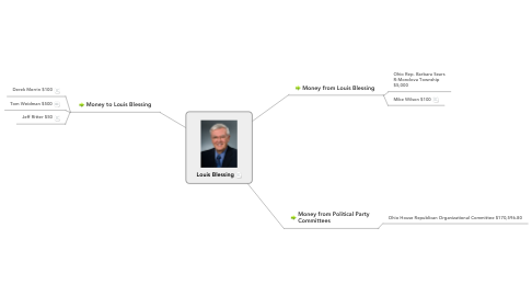 Mind Map: Louis Blessing