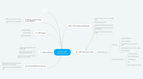Mind Map: Moodle LMS Implementation