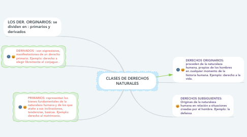 Mind Map: CLASES DE DERECHOS NATURALES