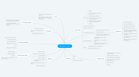 Mind Map: StudieStuen - Codes