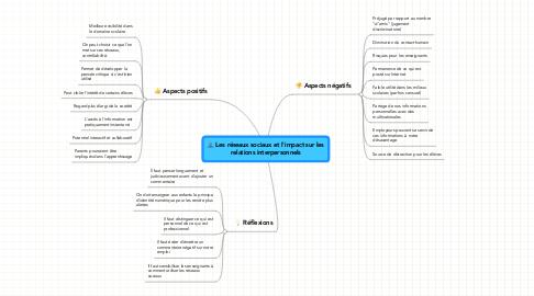 Mind Map: Les réseaux sociaux et l'impact sur les relations interpersonnels