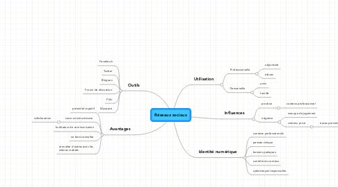 Mind Map: Réseaux sociaux