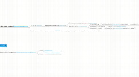 Mind Map: Přidání nové stránky do DB