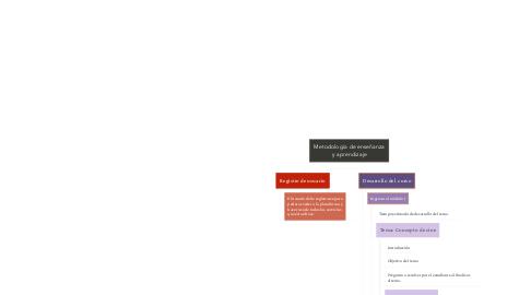 Mind Map: Metodología de enseñanza y aprendizaje