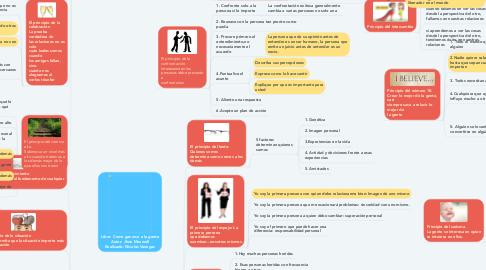 Mind Map: Libro: Como ganarse a la gente Autor: Jhon Maxwell Realizado: Nicolas Vanegas