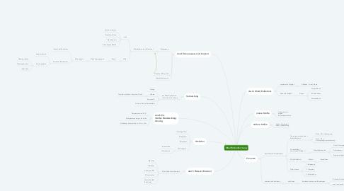 Mind Map: Oberflächenformung