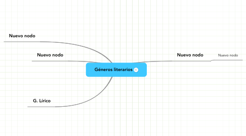 Mind Map: Géneros literarios