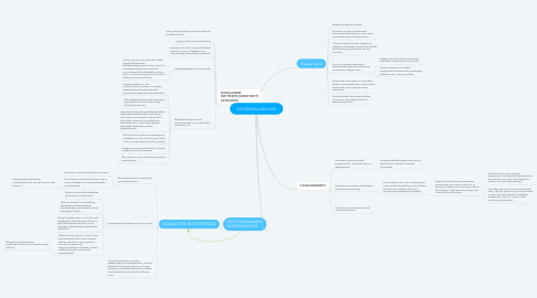 Mind Map: KATEGORIA-ANALYYSI