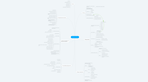 Mind Map: Questions of Trust