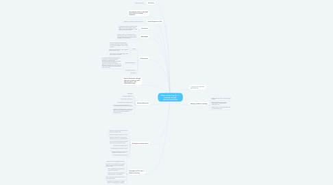 Mind Map: Distance Learning, Ch. 7 - learning through telecommunications