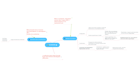 Mind Map: ISOMERIE