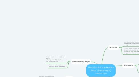 Mind Map: Historia clínica y examen físico  (Semiología ) Interactivo