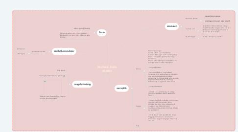 Mind Map: Michael Ende Momo
