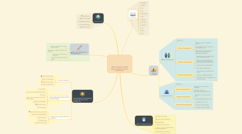 Mind Map: Mental Health and Well Being in Middle and Late Adolescence