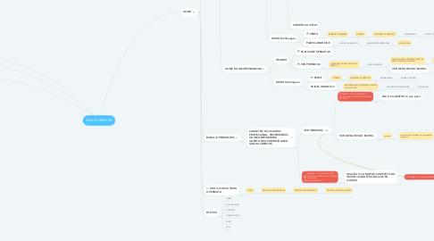 Mind Map: NOVA PERMUTA