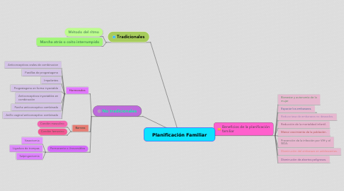 Mind Map: Planificación Familiar