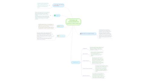 Mind Map: ESQUEMA DE CONOCIMIENTOS Auditoria Administrativa