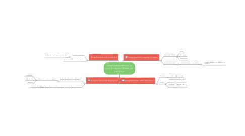 Mind Map: Adaptaciones educativas para el acceso a la inclusión educativa