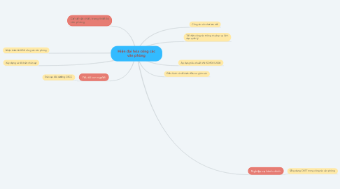 Mind Map: Hiện đại hóa công các văn phòng