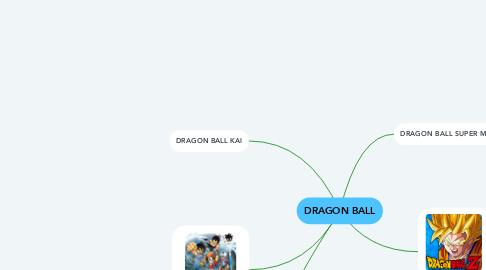 Mind Map: DRAGON BALL