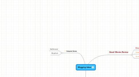 Mind Map: Blogging Ideas