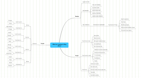 Mind Map: What am I going to blog