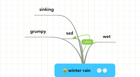 Mind Map: Natural Imageries in When RainClouds Gather