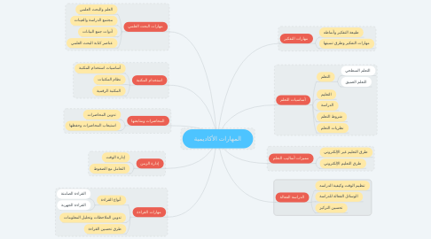 Mind Map: المهارات الأكاديمية
