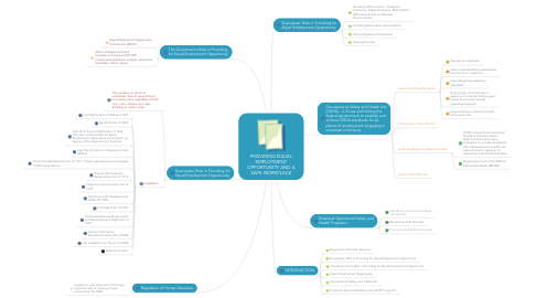 Mind Map: PROVIDING EQUAL EMPLOYMENT OPPORTUNITY AND A SAFE WORKPLACE