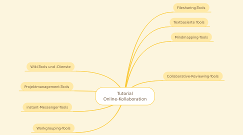 Mind Map: Tutorial Online-Kollaboration