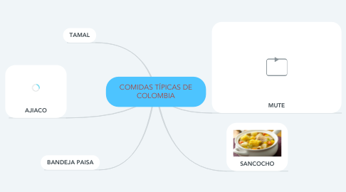Mind Map: COMIDAS TÍPICAS DE COLOMBIA