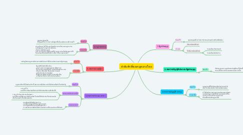 Mind Map: ลำดับศักดิ์ของกฎหมายไทย