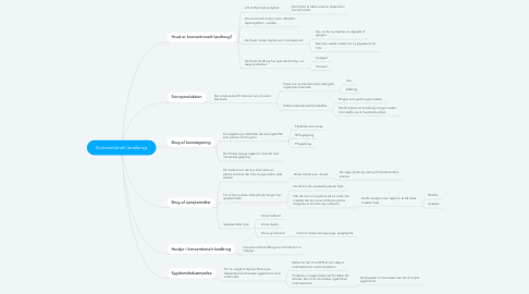 Mind Map: Konventionelt landbrug