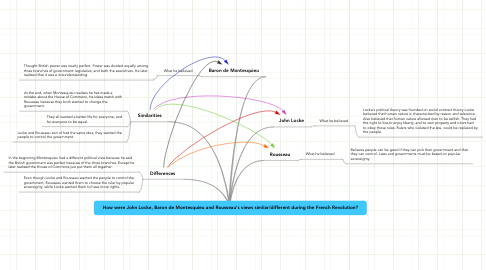 Mind Map: How were John Locke, Baron de Montesquieu and Rousseau's views similar/different during the French Revolution?