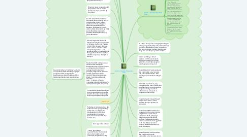 Mind Map: Bab 6 : Kaedah Perolehan Ilmu
