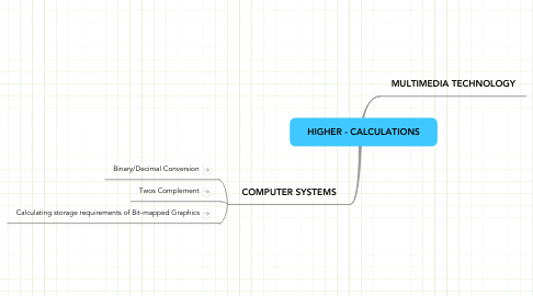 Mind Map: HIGHER - CALCULATIONS