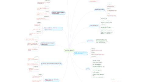 Mind Map: MODAL VERBS