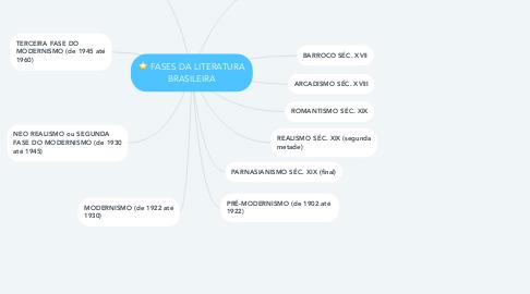 Mind Map: FASES DA LITERATURA BRASILEIRA