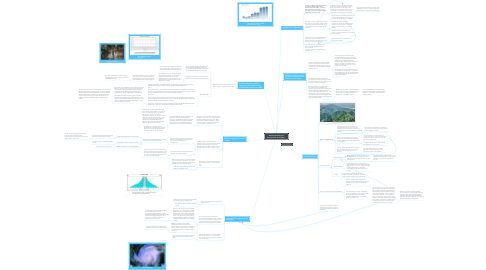 Mind Map: Reasons Honduras has found it hard to develop...