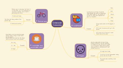Mind Map: Grammar Summary