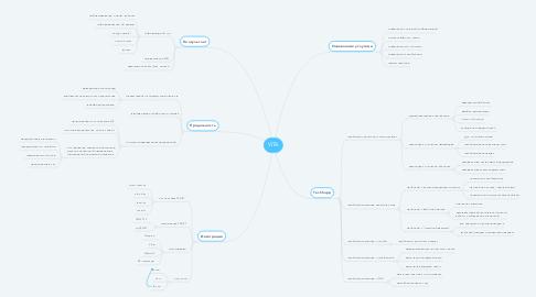Mind Map: VITA