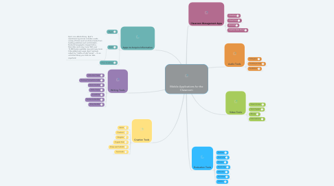 Mind Map: Mobile Applications for the Classroom