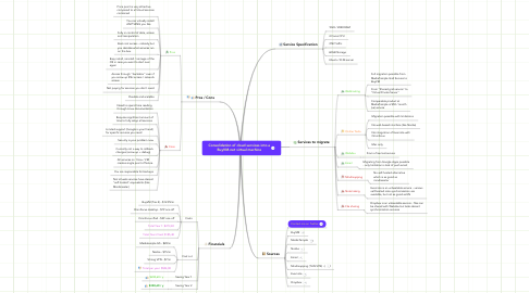 Mind Map: Consolidation of cloud services into a BuyVM.net virtual machine