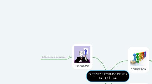 Mind Map: DISTINTAS FORMAS DE VER LA POLÍTICA