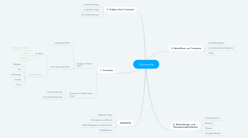 Mind Map: Trauma-Info