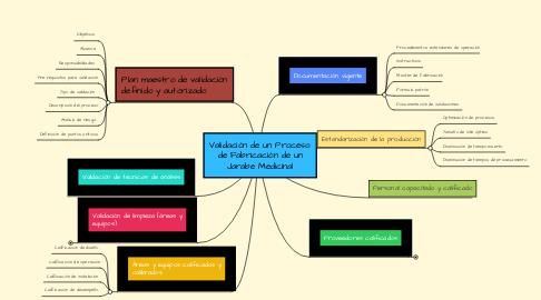 Mind Map: Validación de un Proceso de Fabricación de un Jarabe Medicinal